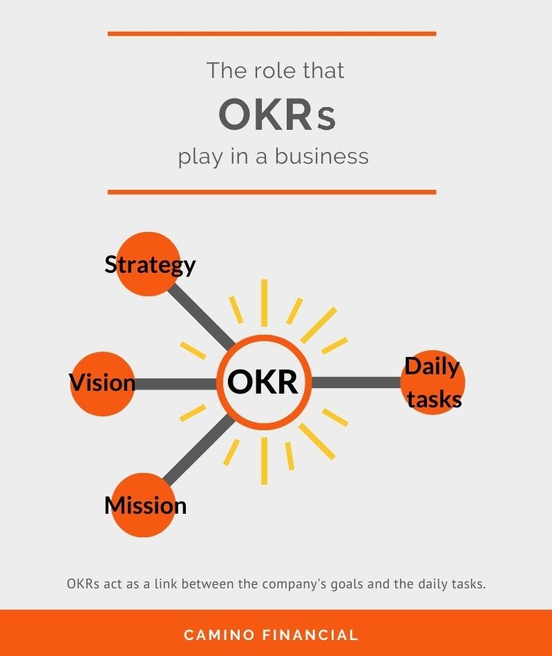OKRs act as a link with the strategy, mission and vision of a business. Concept: OKR examples
