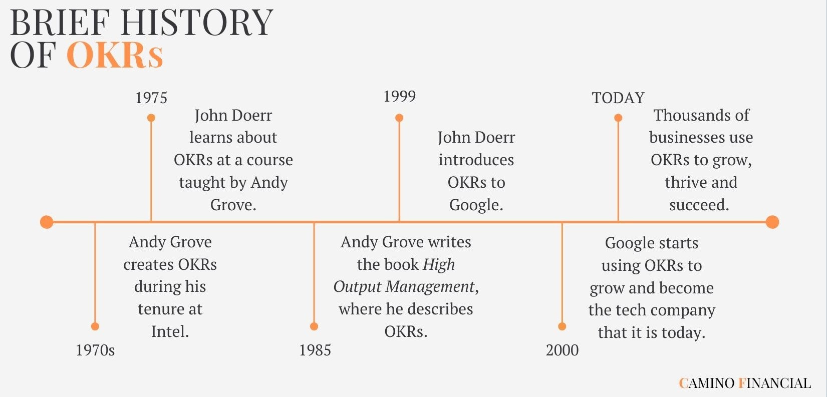 The history of OKRs. . Concept: OKR examples
