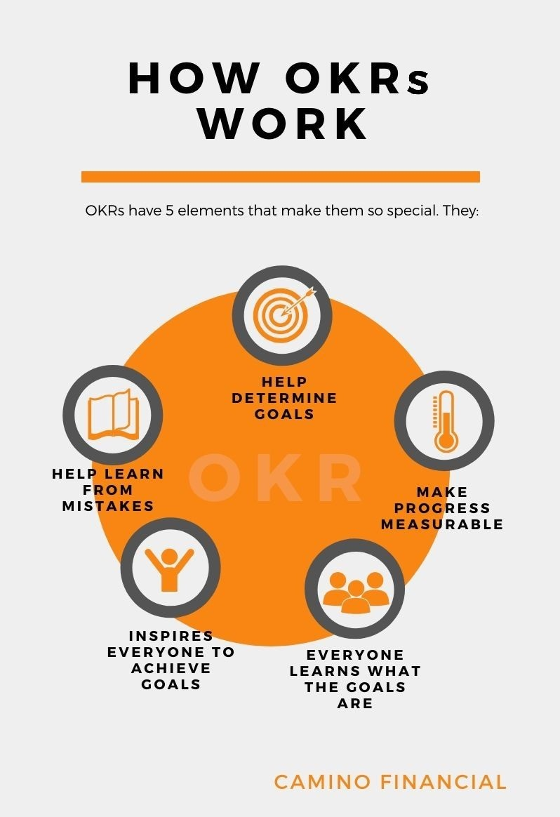How OKRs work. Concept: OKR examples