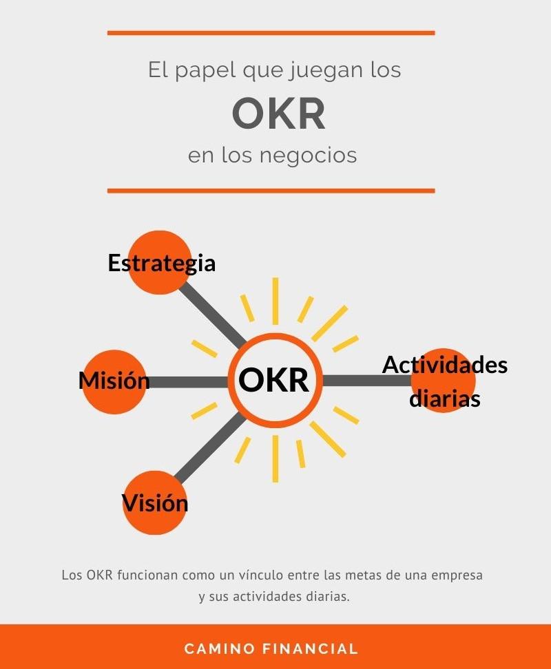 Los OKR son como un vínculo entre los objetivos de una empresa y las actividades diarias.