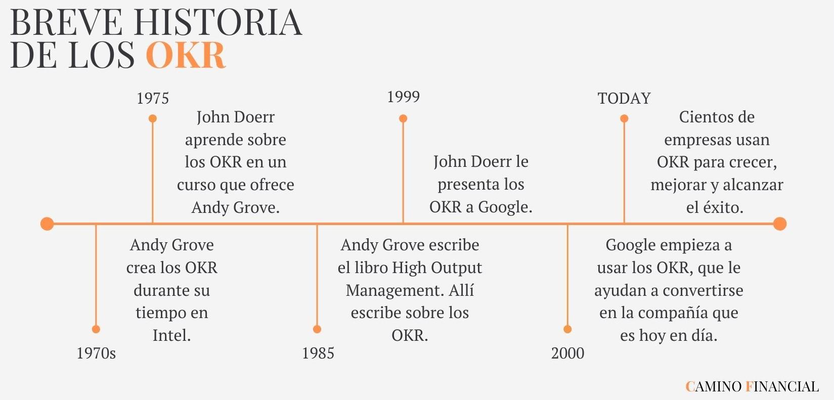 La historia de los OKR