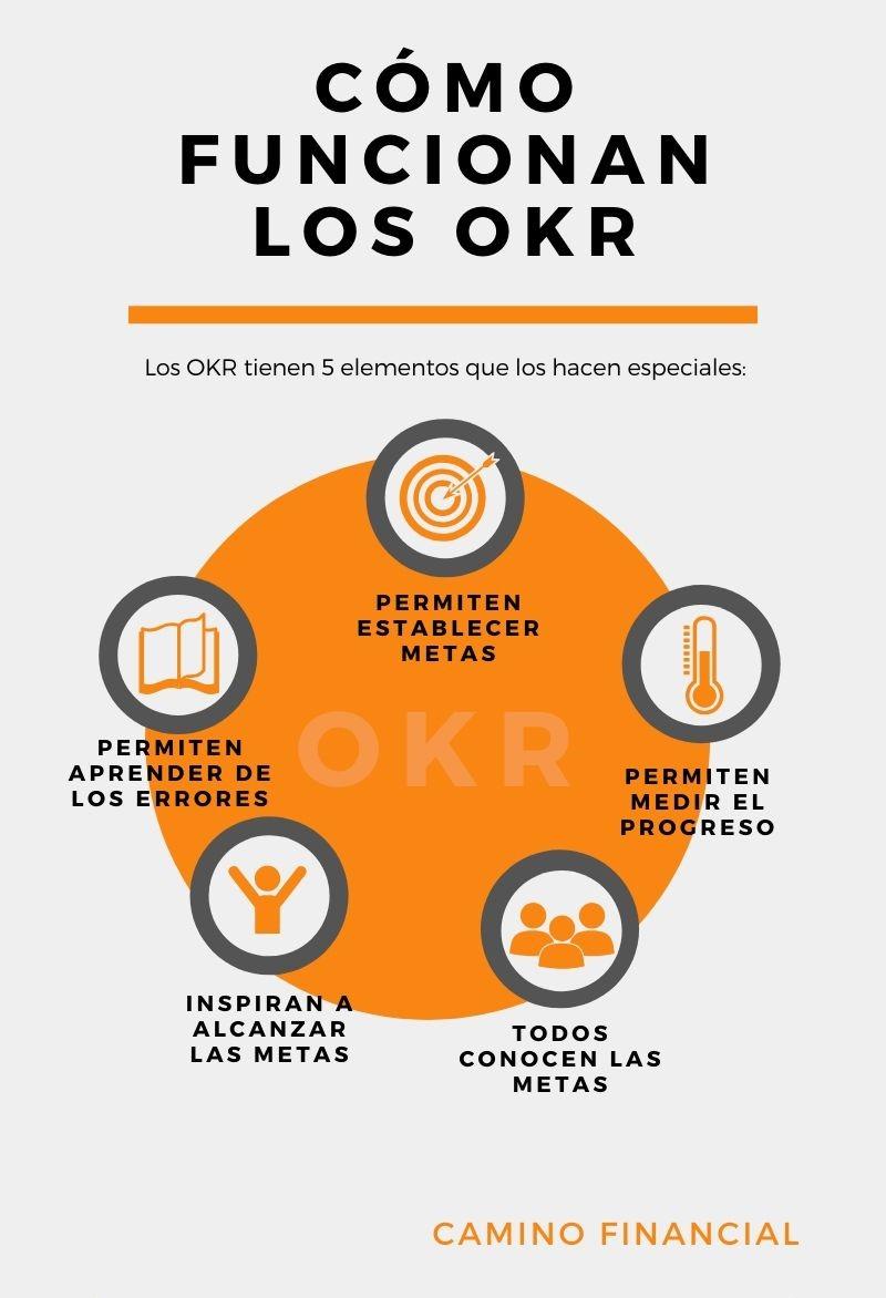 Cómo funcionan los OKR