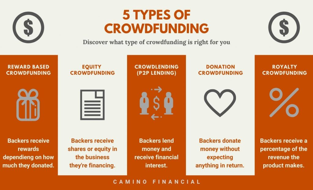types of crowdfunding, infographic. Camino Financial