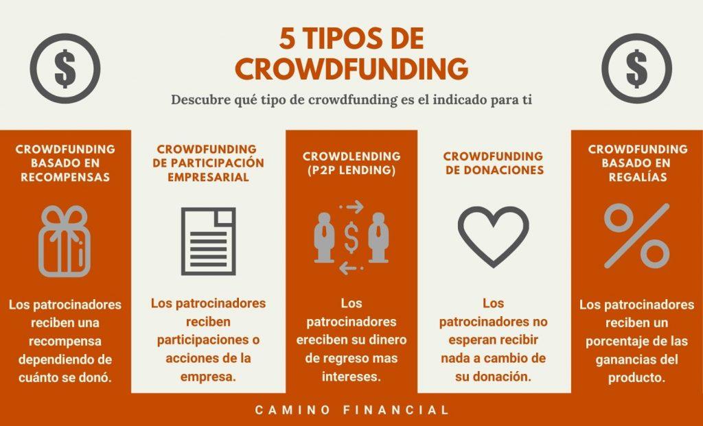 tipos de crowdfunding, infografía. Camino Financial