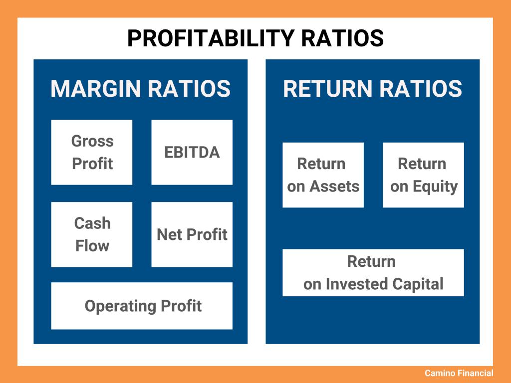 profitability ratios, infographic, camino financial