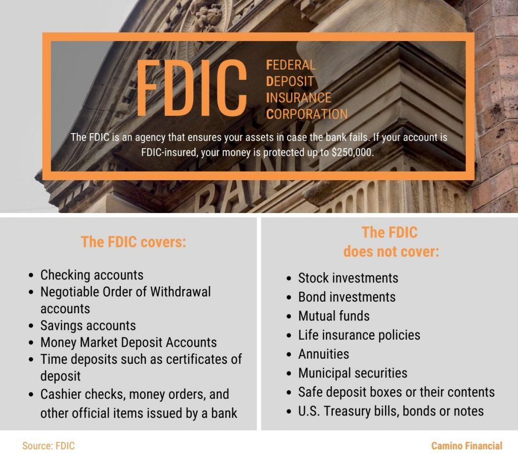 FDIC, infographic, what does it cover? Camino Financial. concept: savings accounts