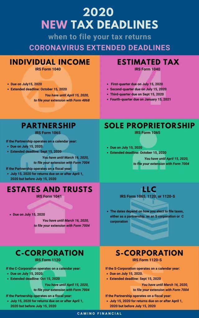 2020 tax deadlines, coronavirus, infographic. Camino Financial