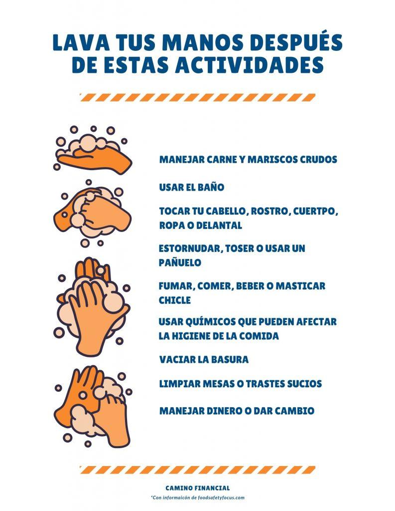 Plan de reapertura post-COVID: lavado de manos, infografía, camino financial