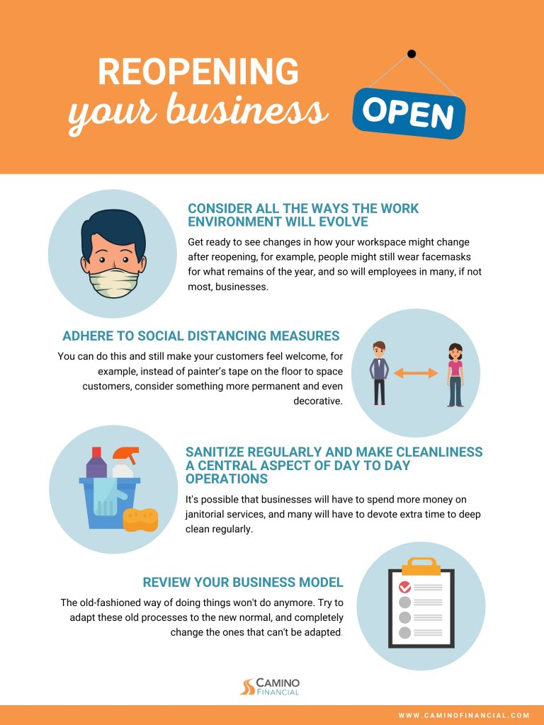 planning for business reopening, infographic, Camino financial