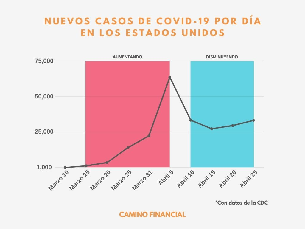 Nuevos casos de COVID-19 por día, EUA, infografía. camino financial. concept: Plan de reapertura
