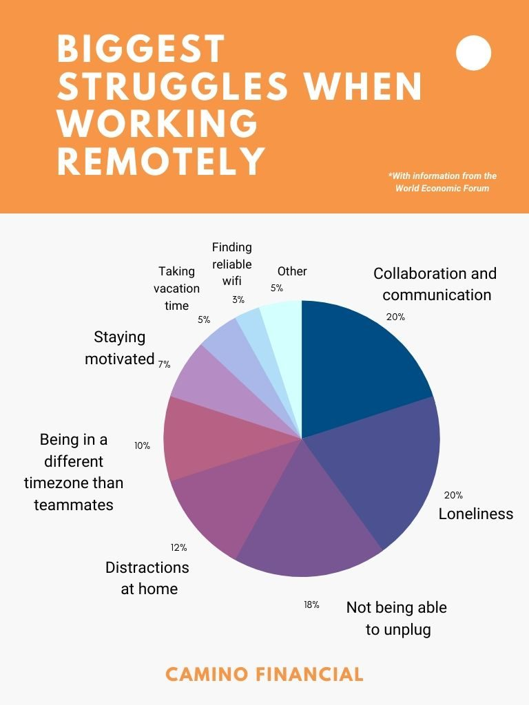 biggest struggles when working remotely, infographic, camino financial. concept: the great lockdown