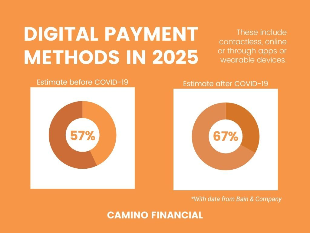 digital payment methods, infographic, camino financial. concept: the great lockdown