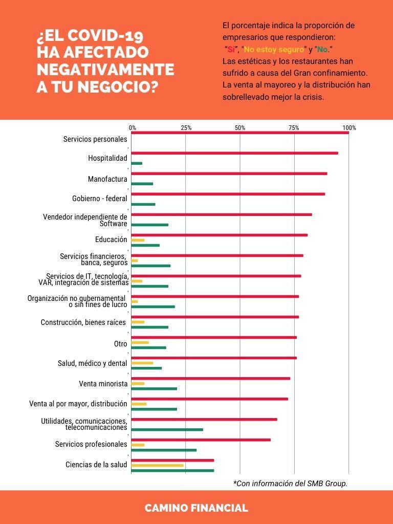 Negocios afectados por COVID, infografía, camino financial. concept: el gran confinamiento