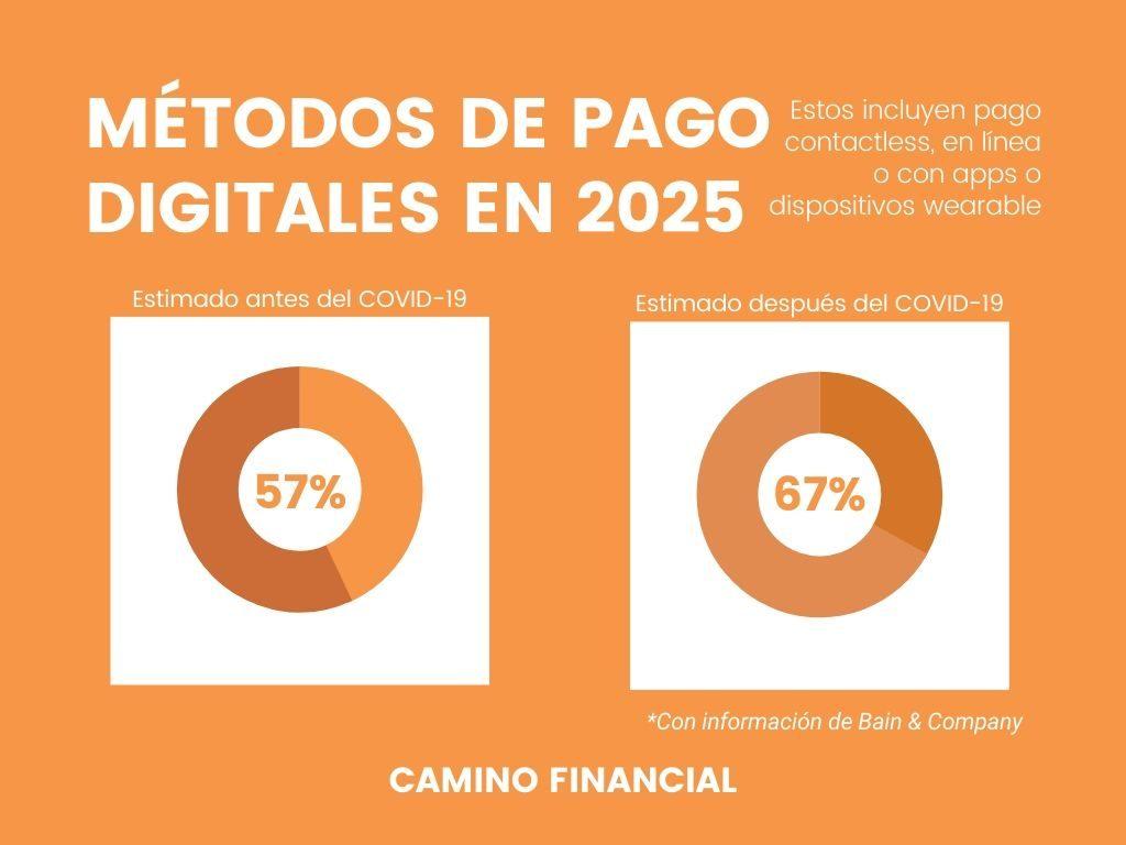 métodos de pagos digitales 2025, infografía, camino financial. concept: el gran confinamiento