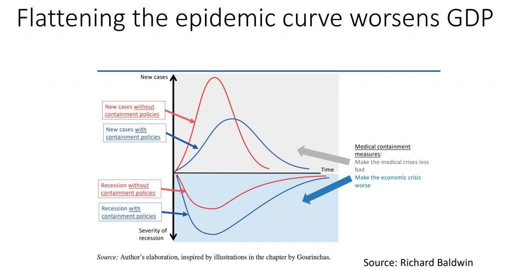 Flattening the epidemic, Richard Baldwin. concept: new economy
