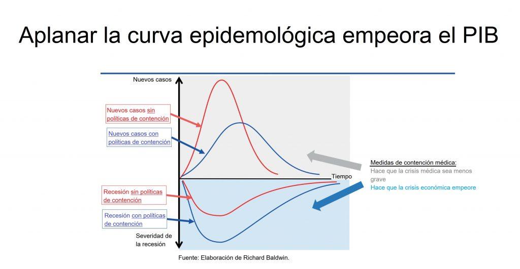 Aplanando la curva, Richard Baldwin. concept: nueva economía