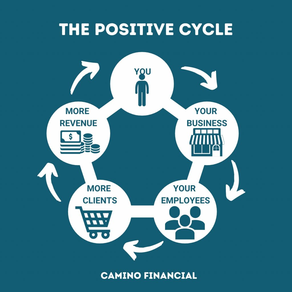 how to stay positive during coronavirus, infographic, camino financial