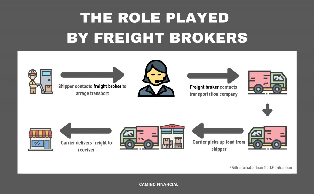 the role played by freight brokers, infographic, camino financial. concept: trucking industry outlook