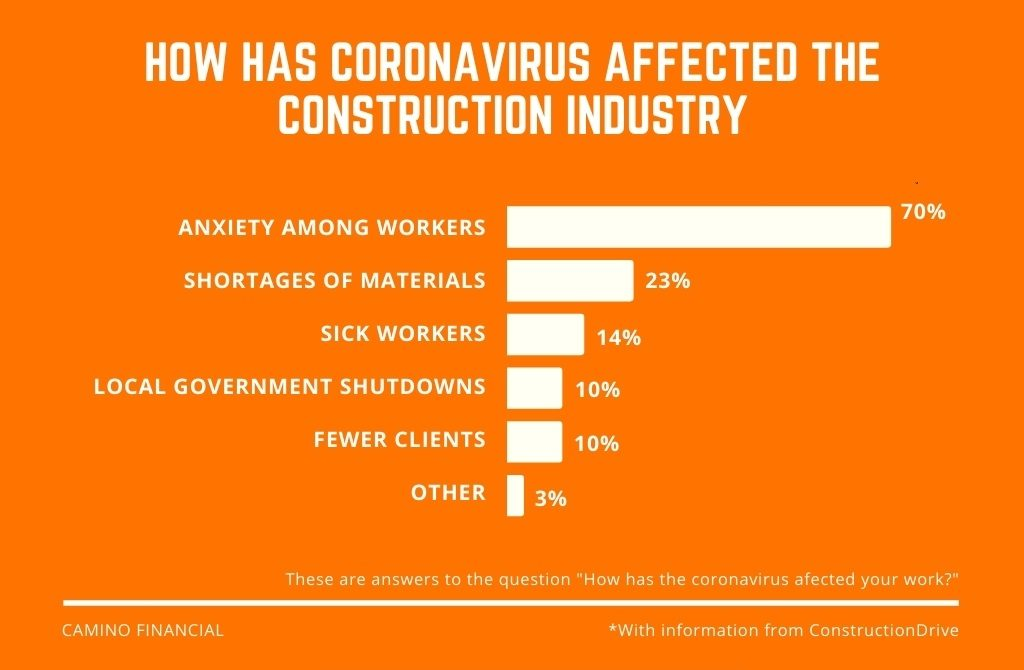 construction industry trends, covid, infographic, camino financial