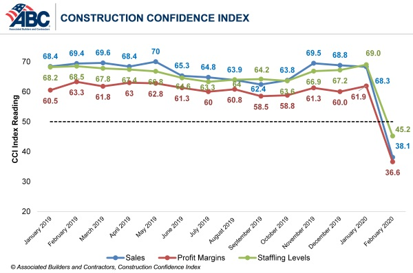 ABC Construction Confidence index, infographic