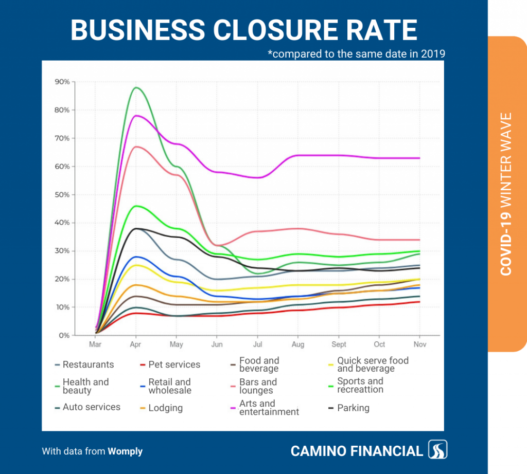 winter wave, Business closure rate, infographic, camino financial