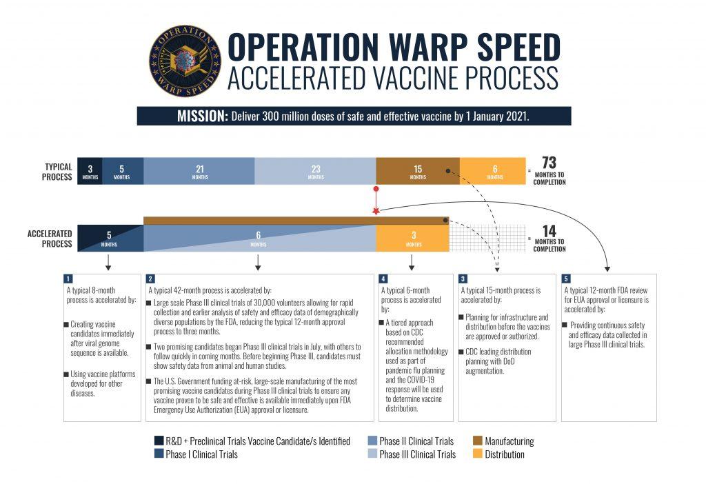 winter wave, operation warp speed, OWS Vaccine Timeline ALTERNATE Design v7
