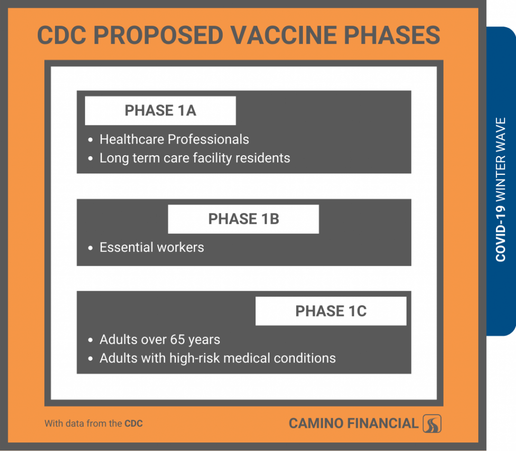 winter wave, CFC proposed vaccine phases, infographic, camino financial
