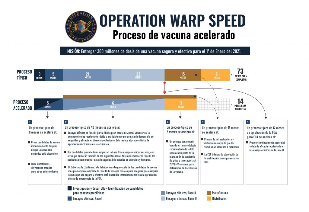 OWS Vaccine Timeline ALTERNATE Design v7, proceso de creación de vacuna acelerado, ola de invierno