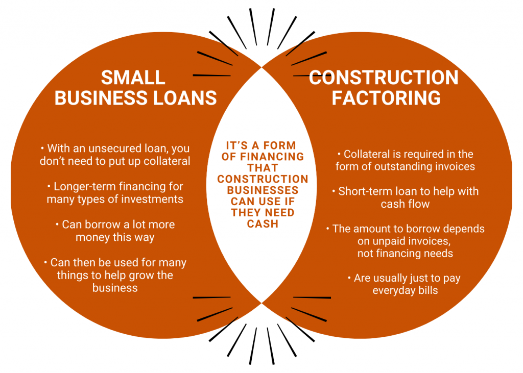 small business loans vs construction factoring, venn diagram, infographic, camino financial