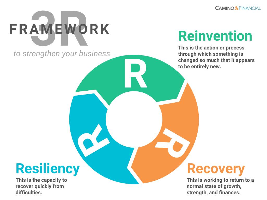 3R framework to rebuild your business, infographic, camino financial