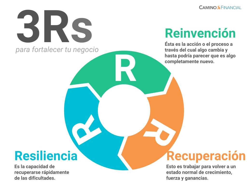 3Rs para fortalecer tu negocio, infografía, camino financial