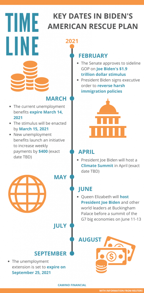 President Joe Biden's American Rescue Plan timeline, camino financial, infographic