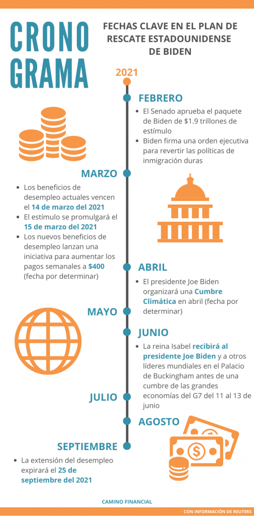 Plan de Rescate Estadounidense del presidente Joe Biden, cronograma, infografía, camino financial